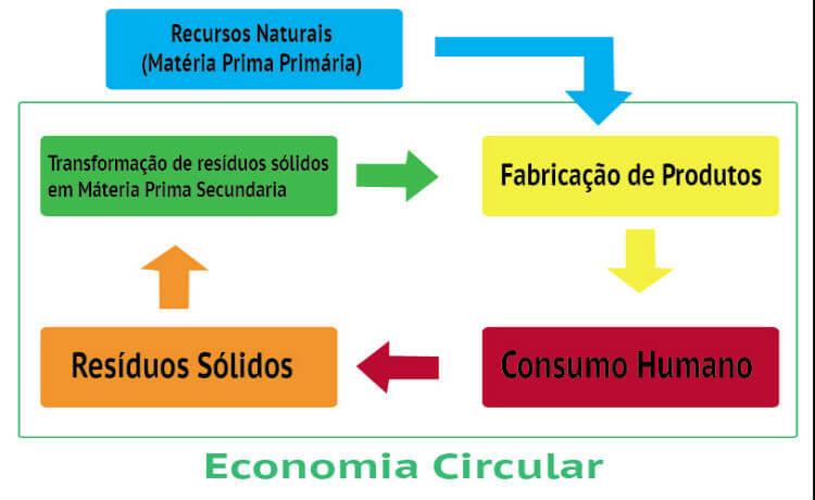 Exemplificação do processo