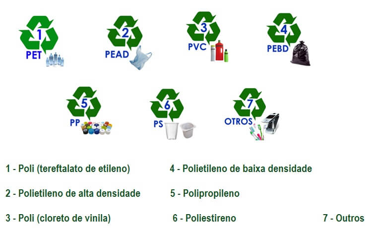 A numeração separa o plástico em seis diferentes tipos de materiais (PET, PEAD, PVC, PEBD, PP, PS)