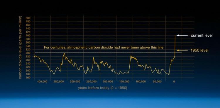 Gráfico dióxido de carbono global já está acima de 400 ppm